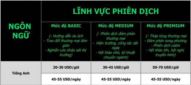Báo giá phiên dịch tiếng Anh sang tiếng Việt